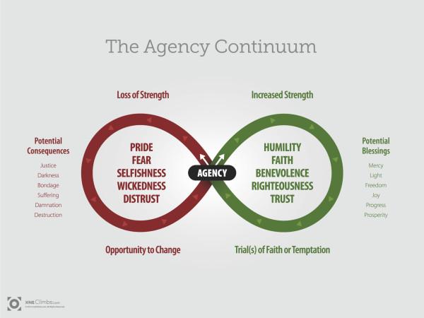 agency-continuum-1