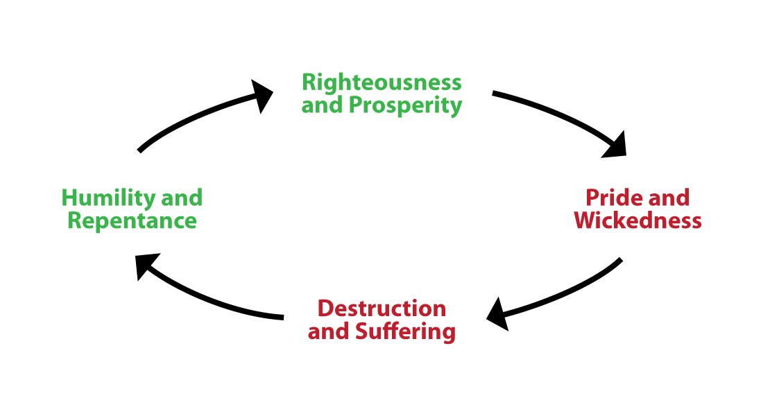 The Pride and Prosperity Cycles « oneClimbs.com
