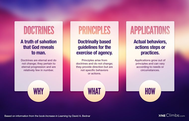 doctrines-principles-applications-760x48
