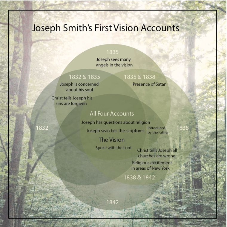 http://en.fairmormon.org/File:First_Vision_Accounts_ldsnet_graphic.jpg