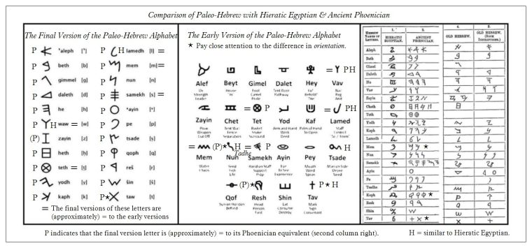https://linearbknossosmycenae.wordpress.com/2015/04/28/comparison-between-the-paleo-hebrew-alphabets-and-hieratic-egyptian-the-phoenician-alphabet-click-to-enlarge/